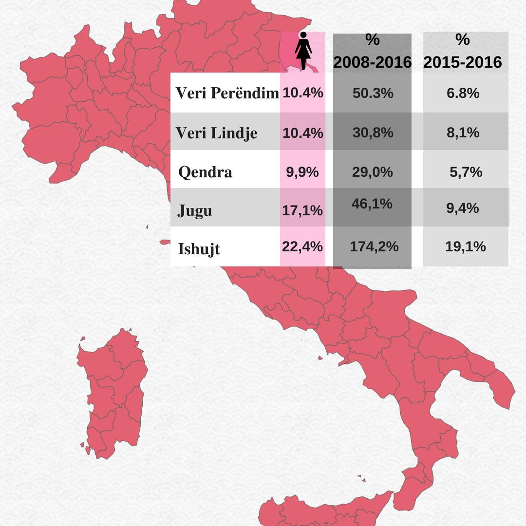 Sipërmarrja shqiptare në Itali